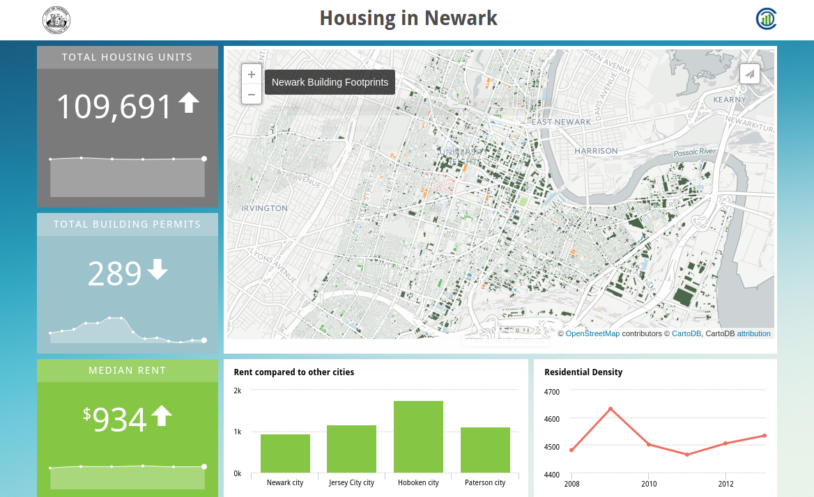 Housing in Newark