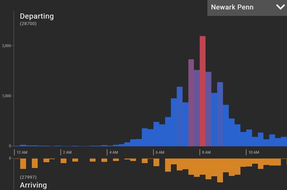 NJ/NY PATH Ridership Visualization
